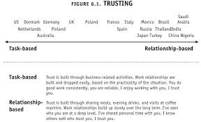 Meyer's Trust scale