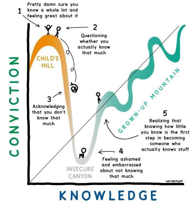 figure conviction & knowledge